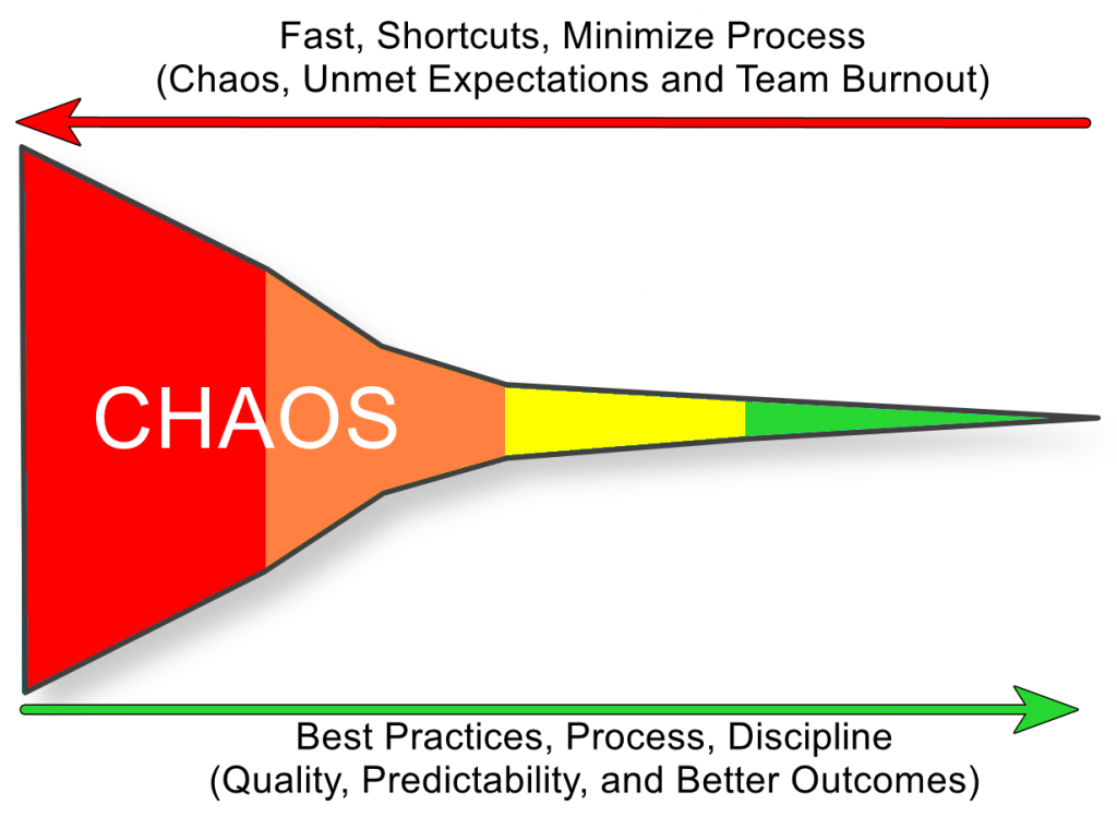 Cone of Chaos - Why Process and Planning must be prioritized